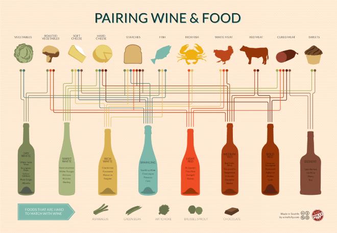 vino comida sabores maridaje